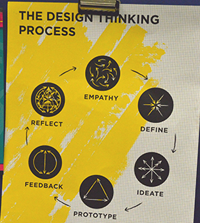 The Design Thinking Process includes a step-by-step method for meeting the true needs of a consumer