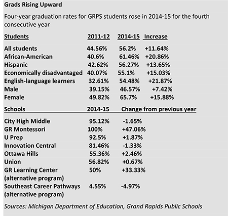 Four-year graduation rates for GRPS students