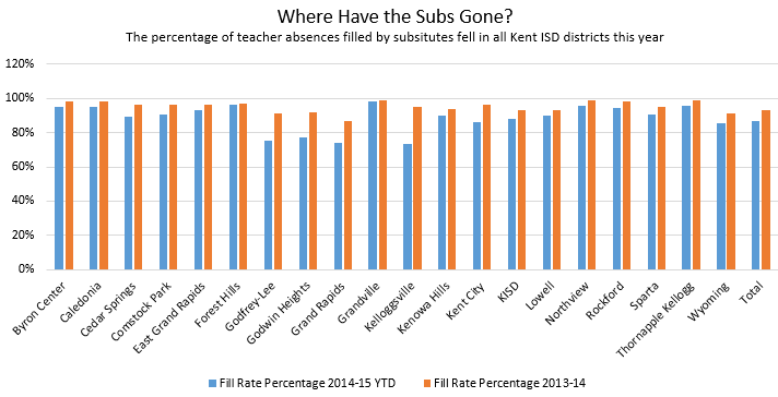 The percentage of teacher absences filled by subs fell in all Kent ISD districts this year