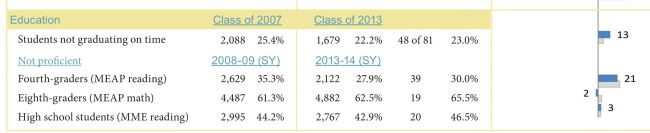 Child proficiancy rates