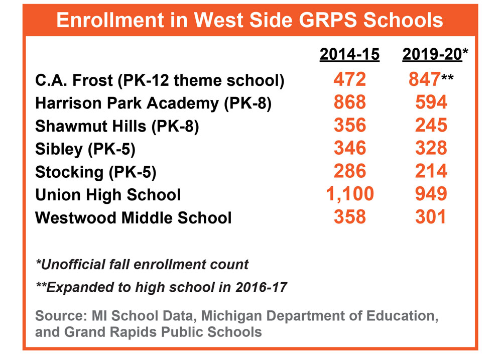 Enrollement in West Side GRPS schools has dropped compared to previous years
